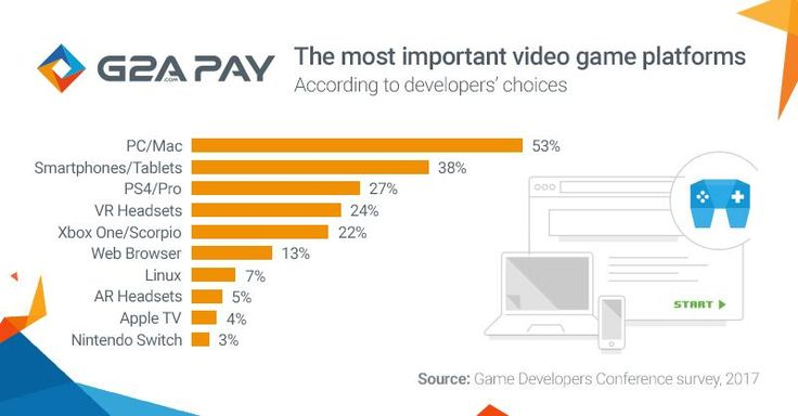 The most important video game platforms. According to developer's choices.  #gaming #platform #statistics