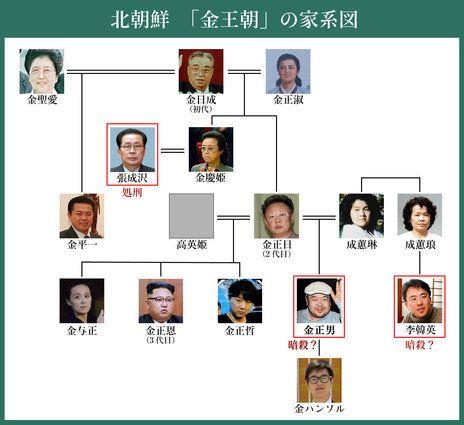 北朝鮮・金王朝の家系図