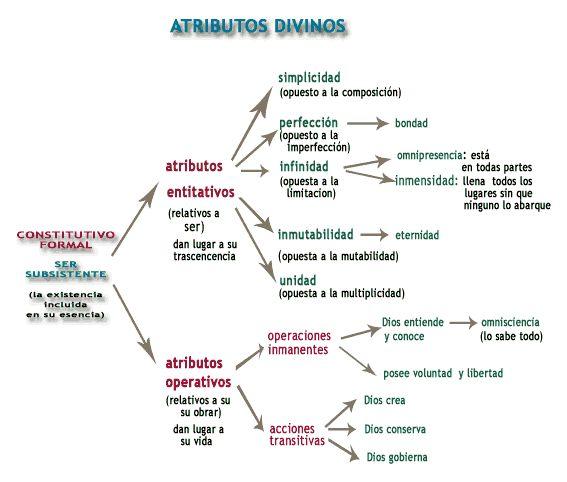 Santo Tomas de Aquino - Filosofia Medieval y Cristiana - Atributos Divinos
