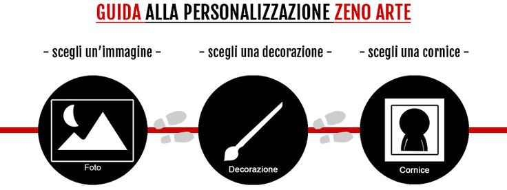 Guida di sopravvivenza per la personalizzazione di un articolo.  #zenoarte #corniciroma #cornici