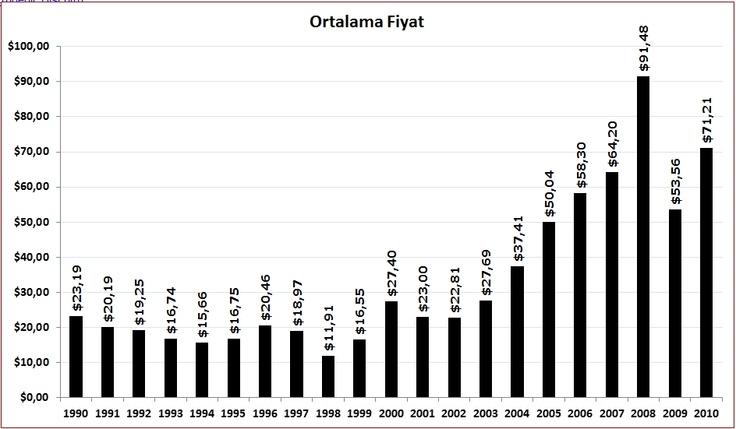 Petrol Fiyatı 1990-2010