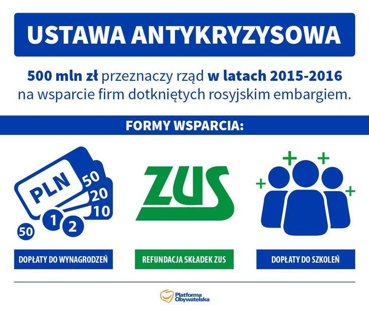 Przygotowaliśmy specjalną ustawę antykryzysową, które pomoże firmom dotkniętym embargiem rosyjskim. Przedsiębiorcy, którzy stracili na blokadzie eksportu polskich towarów do Rosji otrzymają wsparcie w postaci dopłat do wynagrodzeń pracowników i szkoleń oraz refundację składek na ZUS.