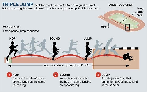 Love triple jump! :) 8-9m?  I get 12 ft on my first phase...