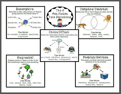 "Classroom Freebies Too: ""Non-Fiction Text Structures"" - Student Reference Guide"