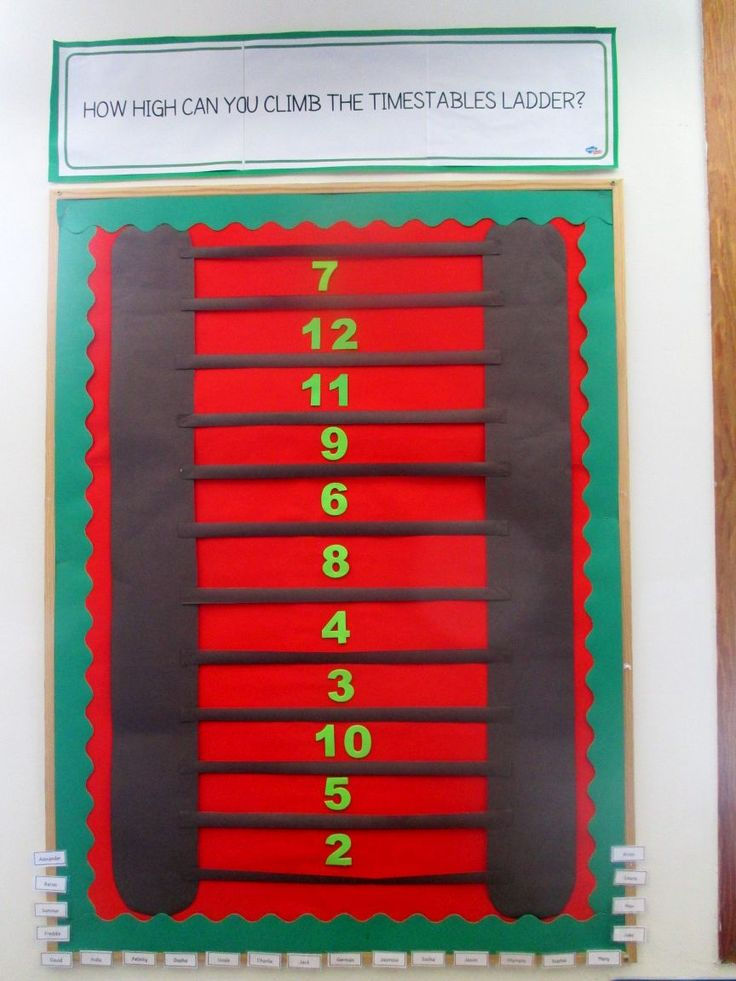 To have their name added to a rung, children must be able to say the multiplication and division facts in random order.  One they get to the top, they join our Times Table Superstars wall.