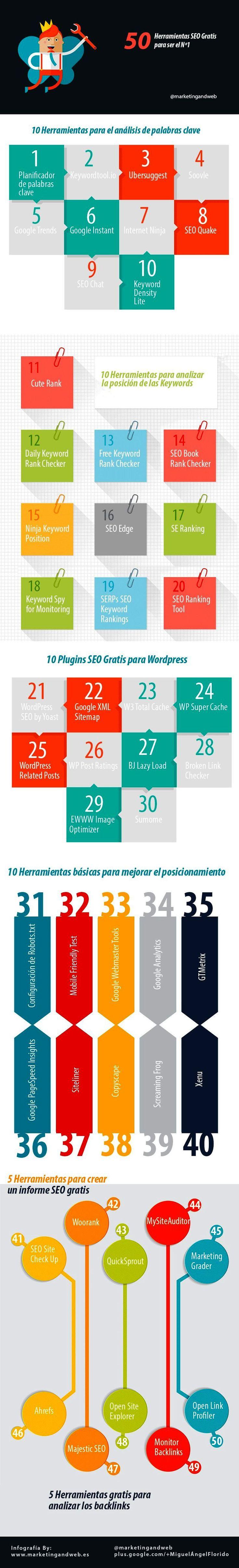 Esta excelente infografía nos presenta hasta cincuenta herramientas SEO gratuitas para planificar, analizar y llevar a cabo nuestras estrategias SEO.