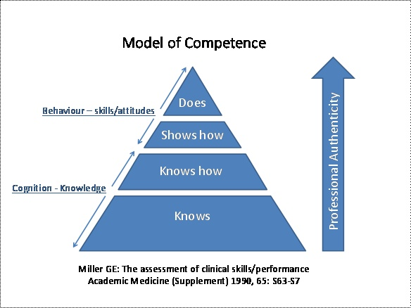model of competence
