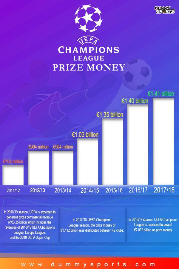 Uefa Champions League Prize Money Distribution Champions League Uefa Champions League Football Updates