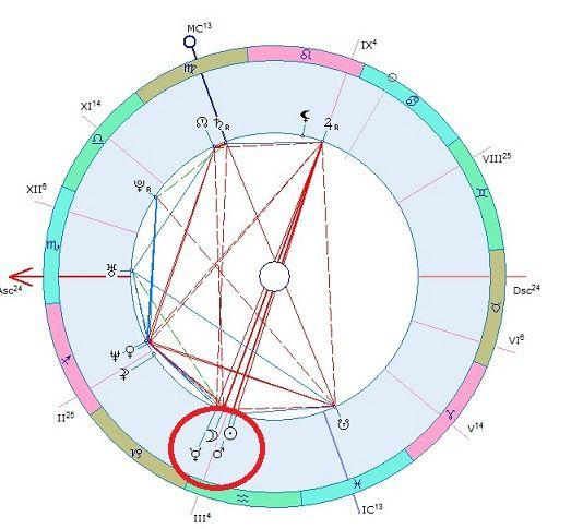 Что такое стеллиум? Стеллиум(от лат. stella — «звезда»), стелларий (лат. stellarium), сателлициум (лат. satellitium)— конфигурация аспектов, представляющая собой множественное соединение планет. Ряд астрологовназывает Стеллиумом соединение трёх и более планет. Дела, которыми управляют положения этихпланет в доме и знаке, будут находиться в центре внимания в жизни человека. В этих делах будутобнаруживаться большая сила воли, самосознание и...
