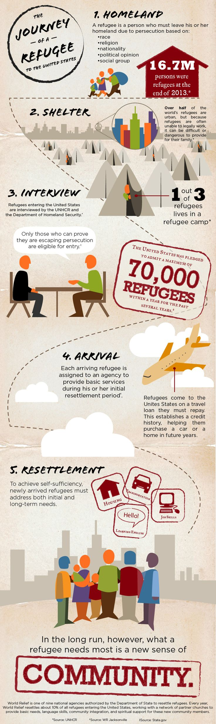 World Relief's latest infographic on the Journey of a Refugee.