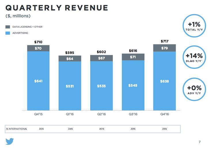 #Twitter Le entrate nel Q4 2016 ammontano a 717 milioni $, un incremento di appena l'1% rispetto all'anno precedente. #socialnetwork #smm