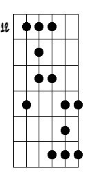 How to Play the A Blues Scale on Guitar: A Blues Scale - Root on 5th String