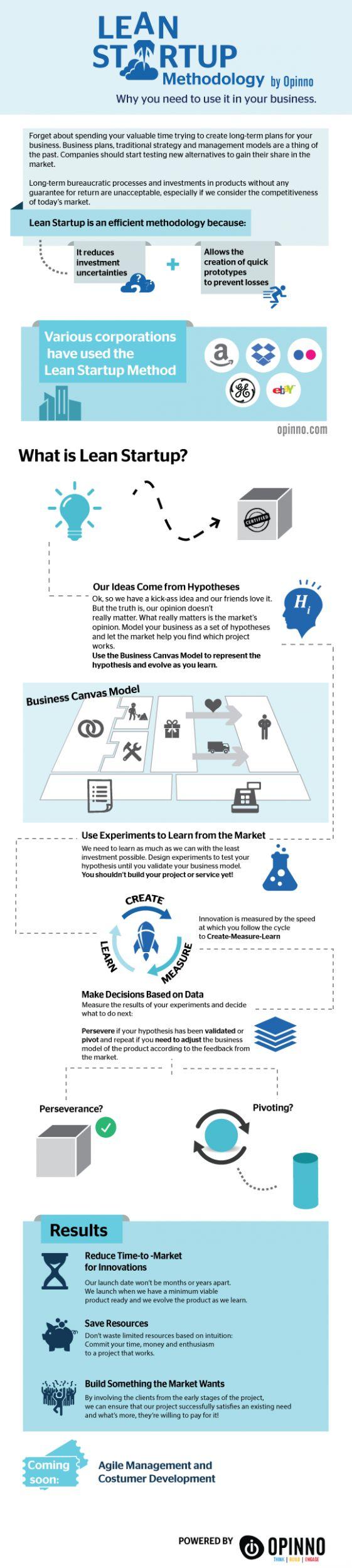 Lean StartUp Methodology   Opinno - Empresa global de consultoría en innovación