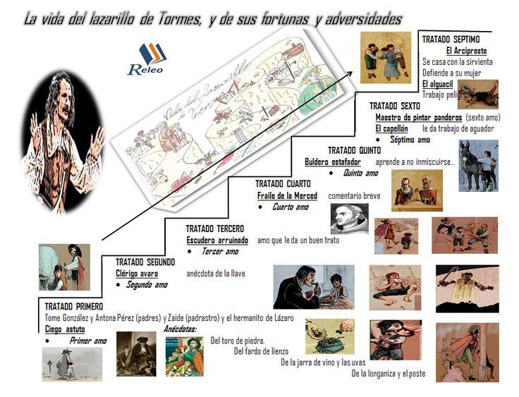 esquema Lazarillo