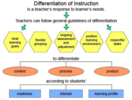 The Advantages Of Dyslexia And Why E >> Differentiation Framework | ESE lessons | Pinterest | Reading and Differentiation