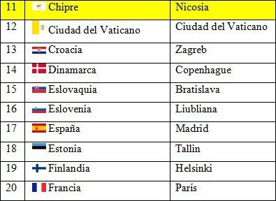 Países y capitales de Europa 2