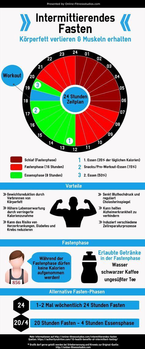 Intermittierendes Fasten Infografik (Fitness Food Bodybuilding)