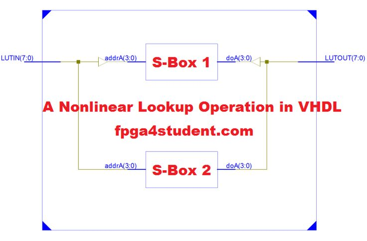 Non-linear Lookup Table Implementation in VHDL for hashing functions