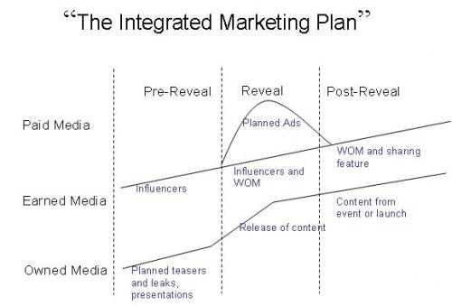 Integrating Owned Media, Earned Media, and Paid Media