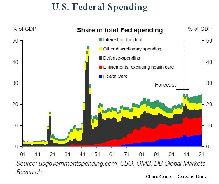 Todays Challenges For Crucial Aspects Of Weightlifting: 17 Best Images About Federal Spending Facts On Pinterest