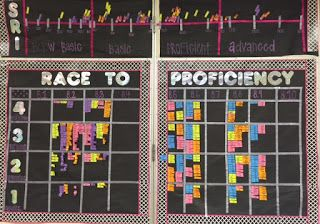 Data Tracking in a Middle School ELA Classroom