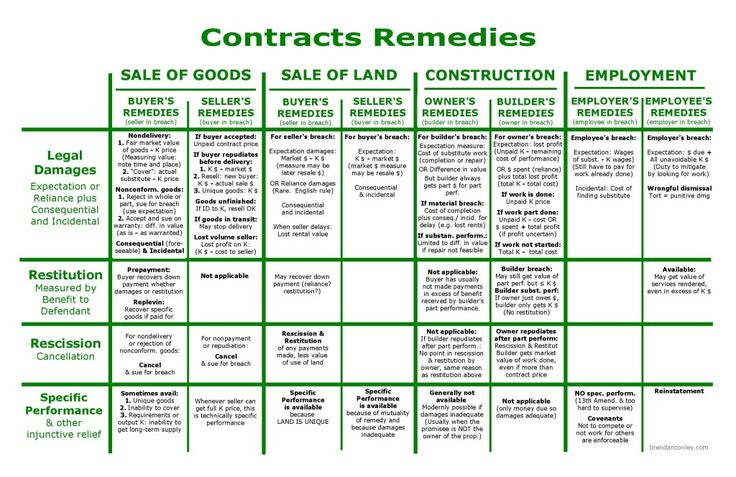Contract Law At Home  Iamnitrox On Youtube  Contract Law