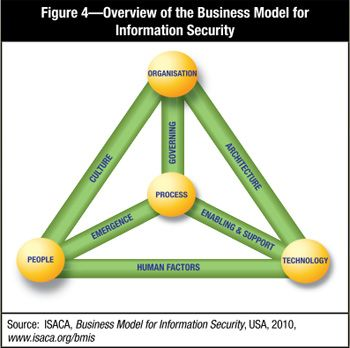 22 best resilience frameworks images on Pinterest Assessment - security risk assessment template