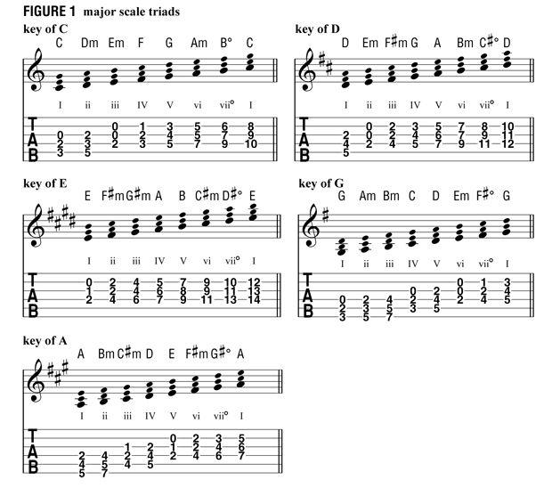 184 best chord progressions images on Pinterest | Guitars, Guitar ...