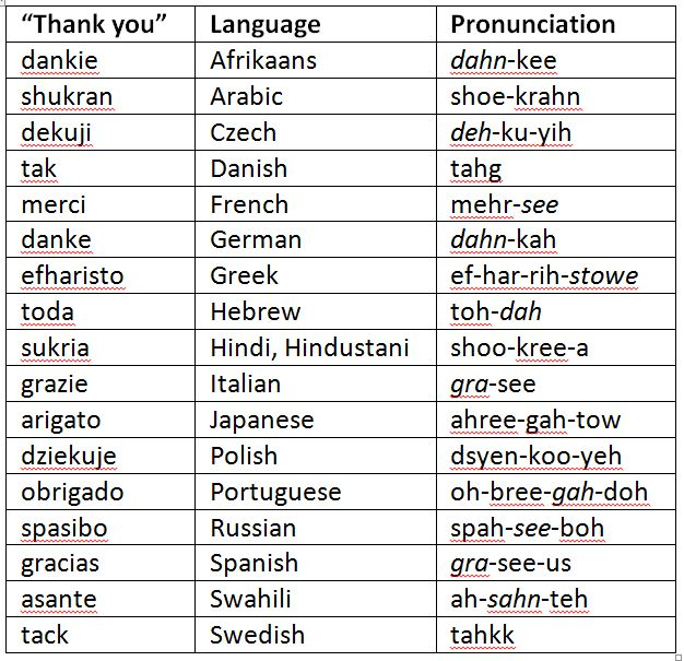 how to say unique in different languages
