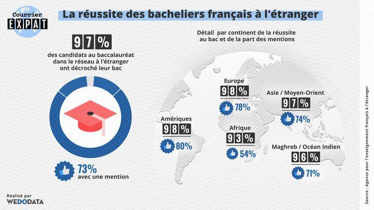 Le réseau des établissements scolaires français à l'étranger se distingue régulièrement par les excellents résultats obtenus au bac par ses élèves – qu'ils soient français ou étrangers.