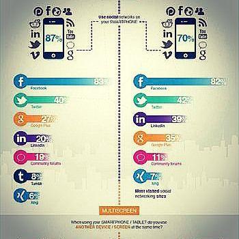 Mobile evolution: millennials vs.  generation x Source: jenx67.com #millennials #generationx #mobile #technology #video #socialnetworks #smartphones #facebook #twitter #tumblr #linkedin #googleplus