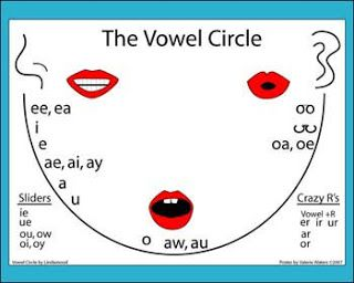 Vowel Circle- this could be helpful when I'm teaching about monophthongs, diphthongs, and triphthongs.