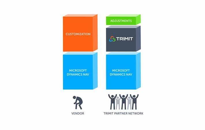 Trimit & PA Group USA set to enhance fashion software