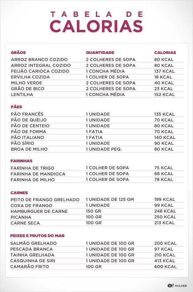Tabelas de Calorias: