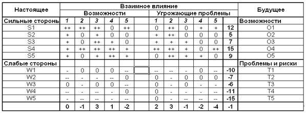 SWOT-анализ. Почему его «все знают», но никто не умеет делать правильно | Marketing In Russia