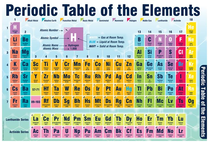 Periodic Table of Elements Smart Chart (Updated) in 2020