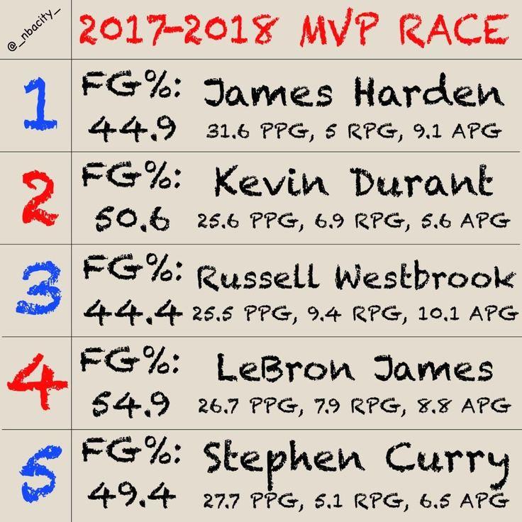 New MVP Rankings!! Who is your Top 5? Comment Below  .  #nba #basketball #nike #adidas #meme #warriors #rockets #spurs #timberwolves #thunder #pelicans #trailblazers #nuggets #celtics #raptors #cavs #heat #wizards #pacers #sixers #bucks #lakers #suns #knicks #espn #tnt #abc #nbatv #kobe #_nbacity_