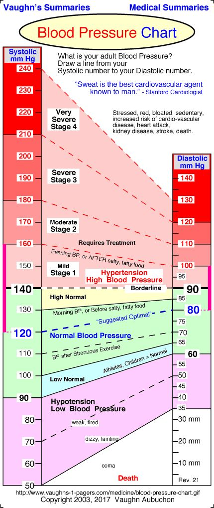 Normal Blood Pressure Chart 3 Easy Exercises Drop Blood Pressure Below 120/80 – Starting Today! Preventing Diseases Such As Stroke, Heart Attack, And Kidney Failure
