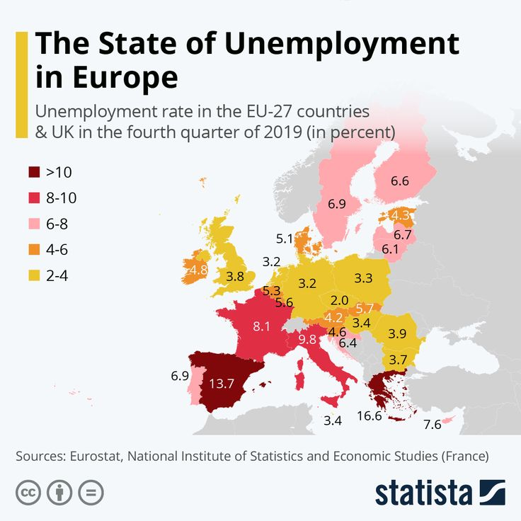 Infographic The State of Unemployment in Europe in 2020