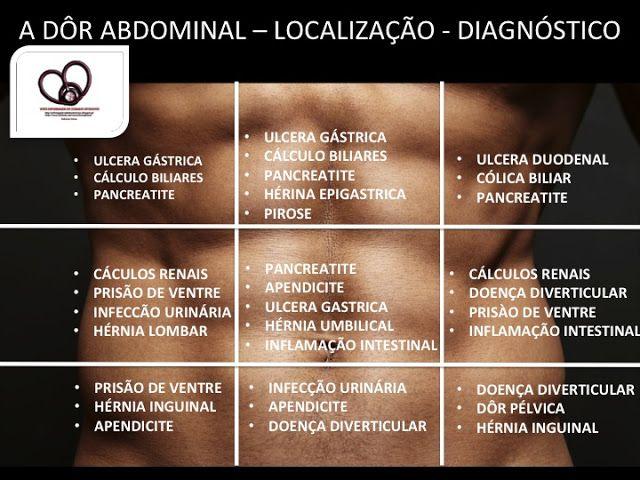 Viver Enfermagem em Cuidados Intensivos: A DÔR ABDOMINAL... DIAGRAMA RELAÇÃO QUADRANTE COM POSSÍVEIS CAUSAS