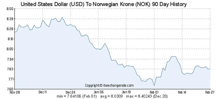 Usd Norwegian Krone