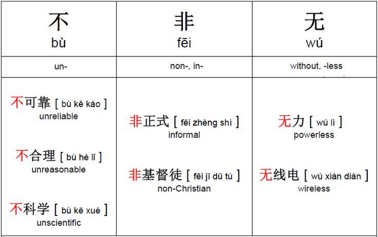 Chinese Negative Prefixes