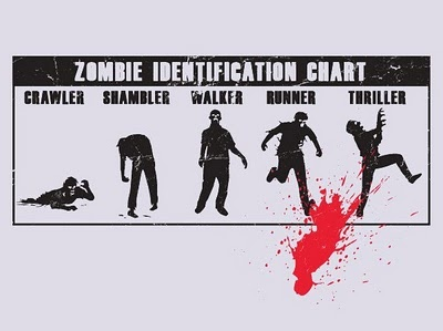 Thriller!Geek, Zombies Apocalypse, Zombies Identification, Thrillers, Walks Dead, Identification Charts, Funny Stuff, Things, Zombies Stuff