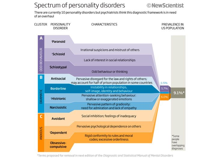 types of personality disorders pdf