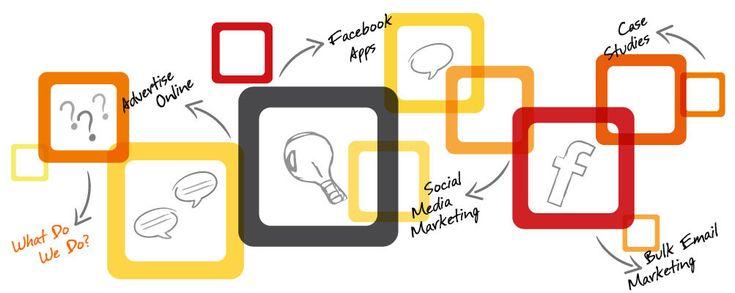 Belajar Marketing #learn02