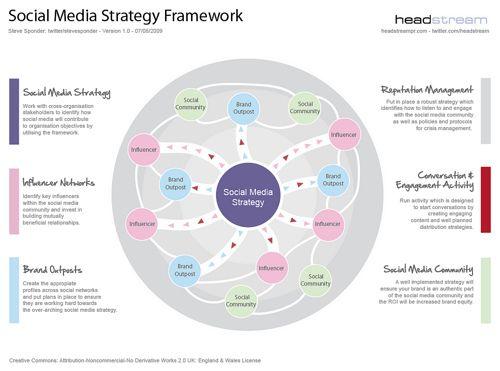 Best Digital Marketing Strategy Framework Images On