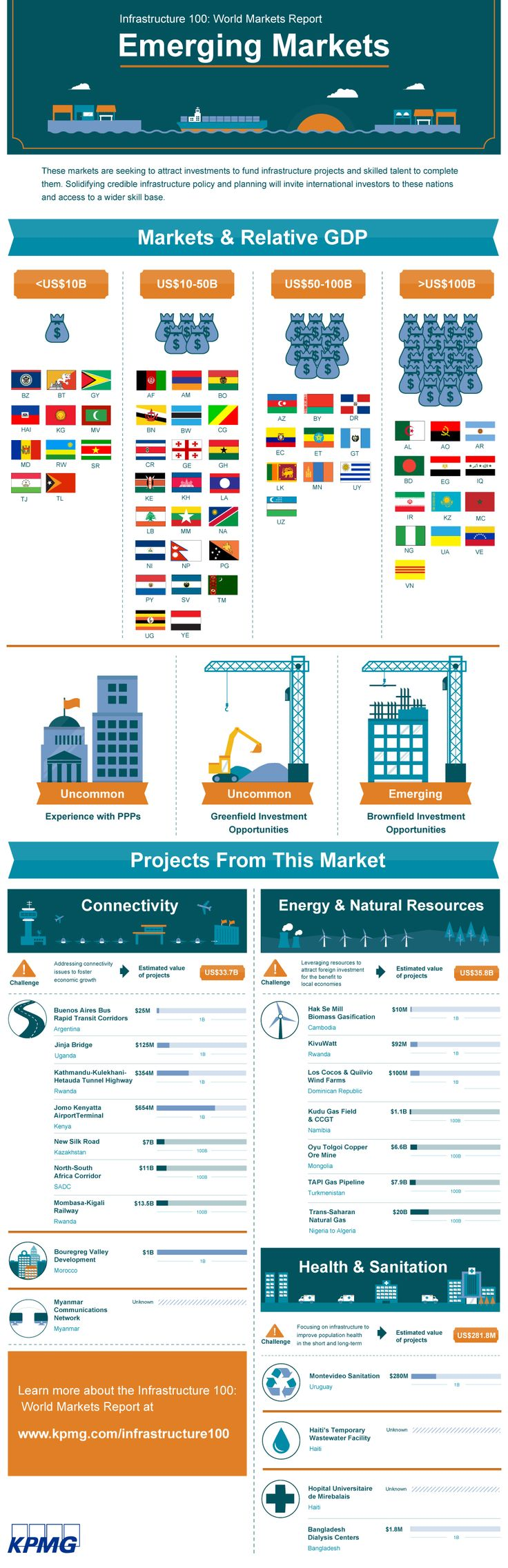 Emerging Markets are seeking to attract investments to fund infrastructure projects and skilled talent to complete them. Solidifying credible infrastructure policy and planning will invite international investors to these nations and access to a wider skill base.