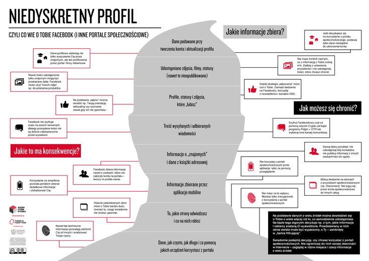 Niedyskretny profil, infografika o zakresie zbieranych przez największe portale społecznościowych danych (które udostępniamy świadomie i tych zbieranych po drodze, podczas każdej czynności w sieci). http://panoptykon.org/wiadomosc/niedyskretny-profil