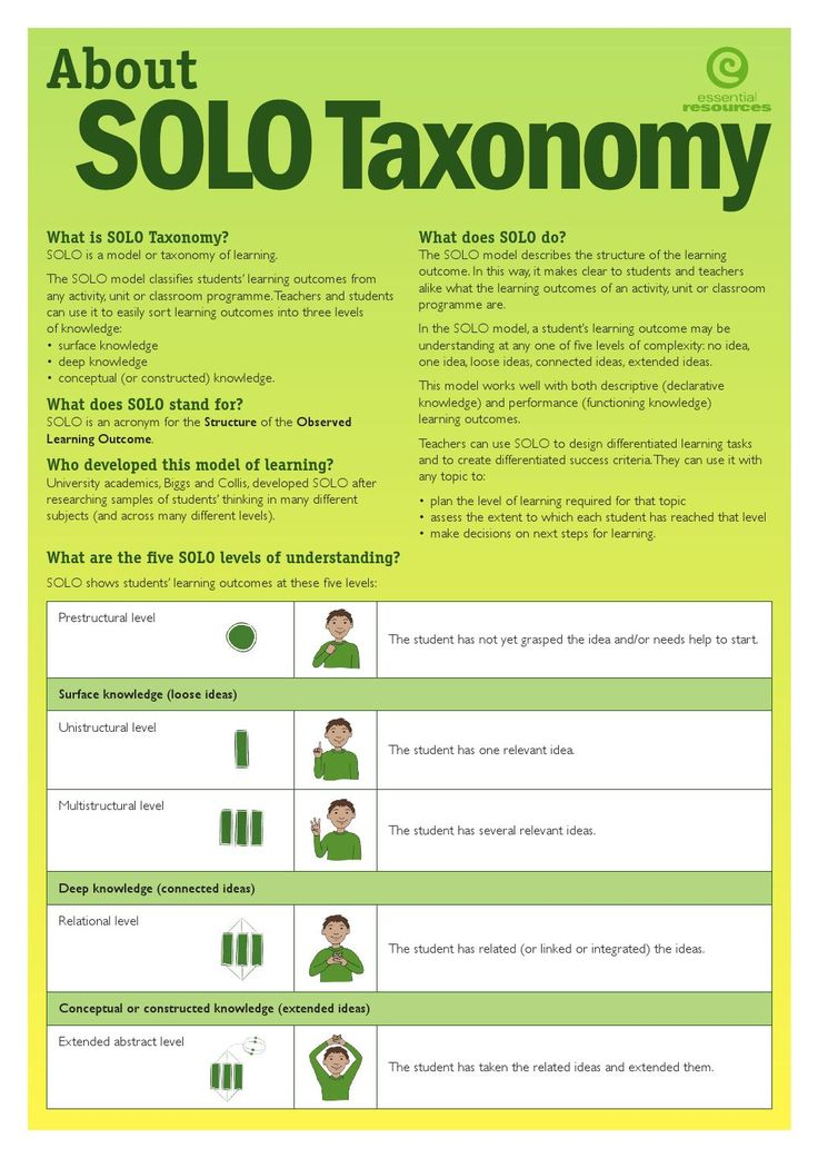 ISSUU - Essential Resources SOLO Taxonomy Flyer by HookED Educational Consultancy