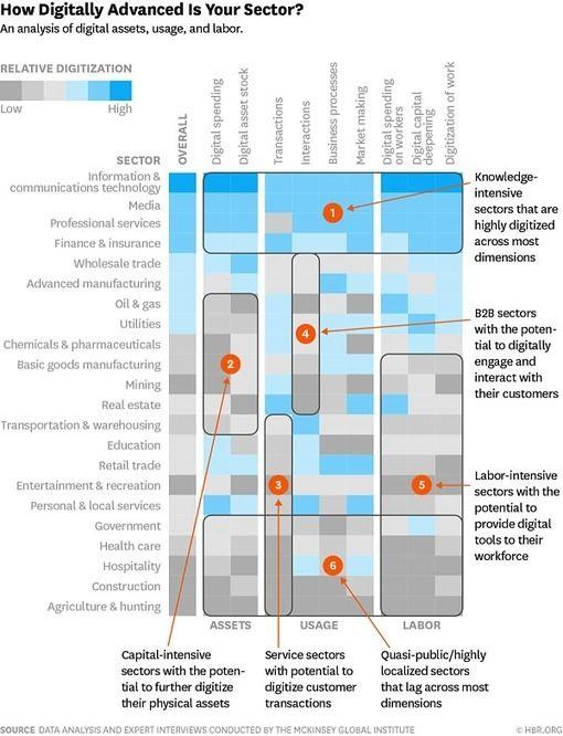 Les+facteurs+de+réussite+de+la+transformation+digitale+des+entreprises+I+Rozenn+Perichot